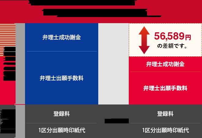 1区分10年の商標登録費用の特許庁・弁理士手数料の内訳のグラフ