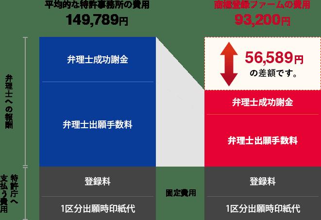 1区分5年の商標登録費用の特許庁・弁理士手数料の内訳のグラフ